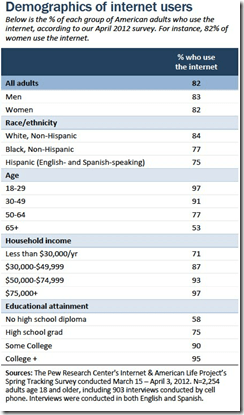 Demographics_of_internet_users_USA