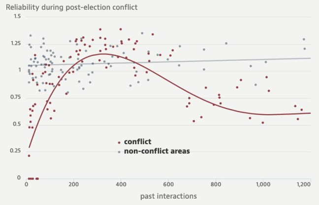 Reliability during post-election conflict