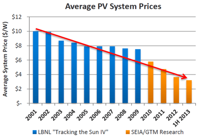 A chart showing the falling price of a solar PV system from 2001-2013.