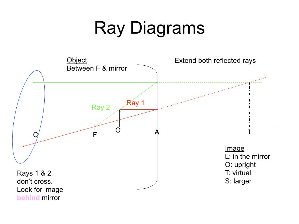 telescope optics ray diagram 1992 toyota pickup wiring day 114 diagrams for spherical mirrors  pedagogue