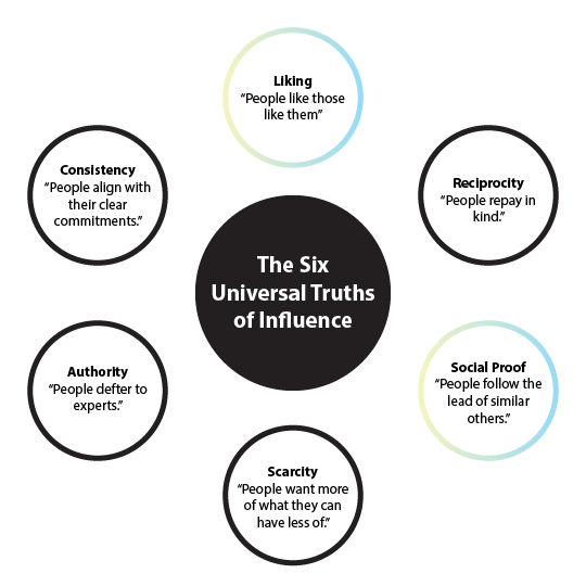 The Six Universal Truths of Influence