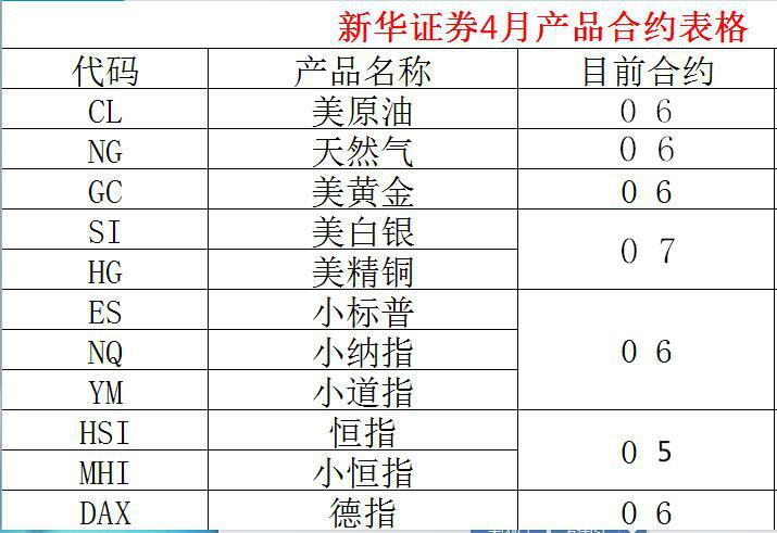 新華證券最新可交易合約表 - 新華證券國際期貨