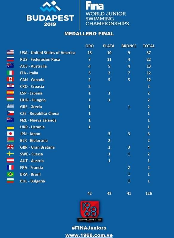 Medallero Mundial Junior Budapest 2019