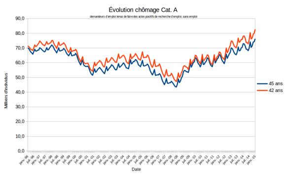 Évolution du chômage en Janvier 2015: Catégorie A