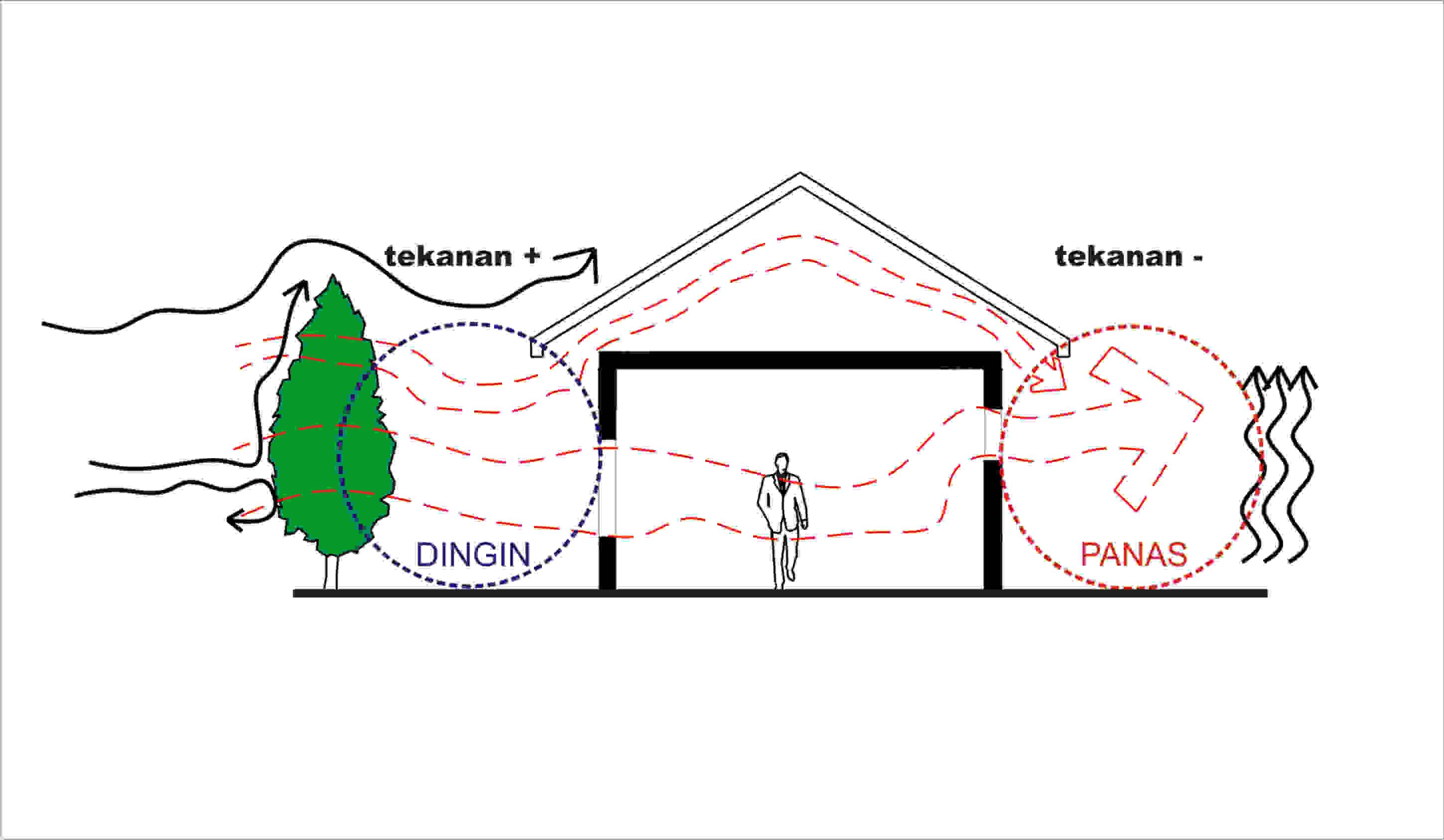 kanopi baja design inovasi perancangan rumah ramah lingkungan (spa 2) ~ sket ...
