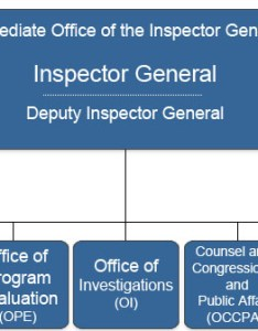 Public org chart also about epa   office of inspector general rh january snapshot