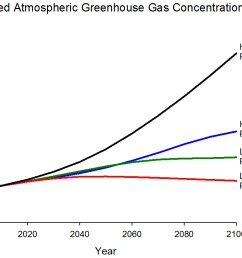 graph displaying projected ghg concentrations for four different emissions scenarios highest rcp 8 5  [ 1114 x 741 Pixel ]