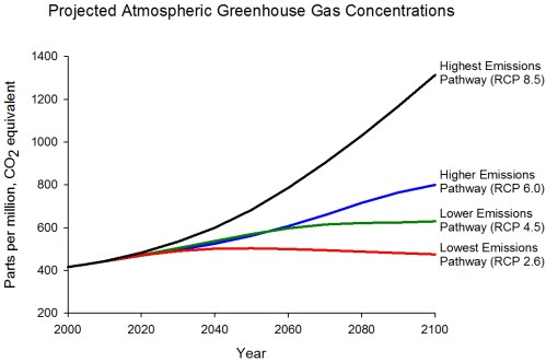 small resolution of graph displaying projected ghg concentrations for four different emissions scenarios highest rcp 8 5
