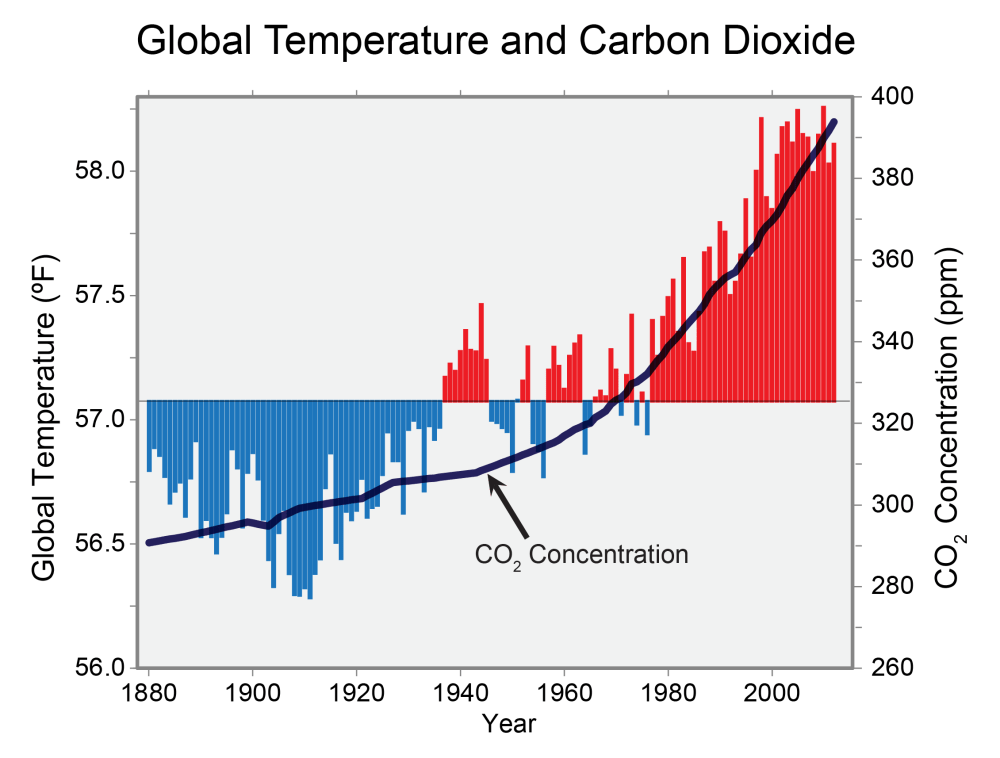 medium resolution of graph of global annual average temperature as measured over both land and oceans has