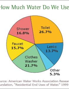 piechart demonstrates the average american household   daily water use also today watersense us epa rh january snapshot