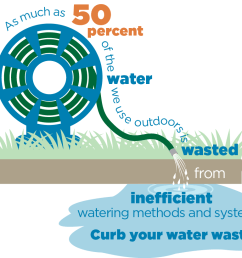 why save water outdoors  [ 1012 x 820 Pixel ]