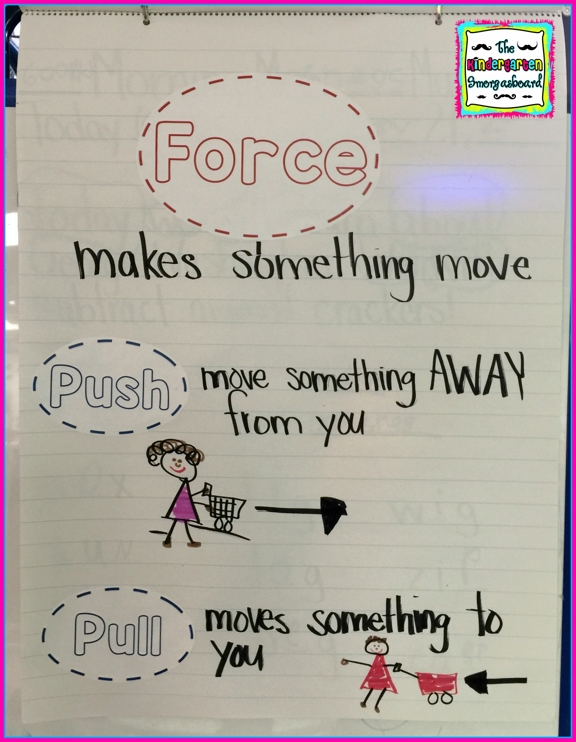 Push And Pull Anchor Chart
