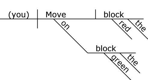 diagram prepositional phrases set up croquet court reed kellogg diagrammer help phrase on the green block is an adverb modifier it describes verb move and adds more information about action