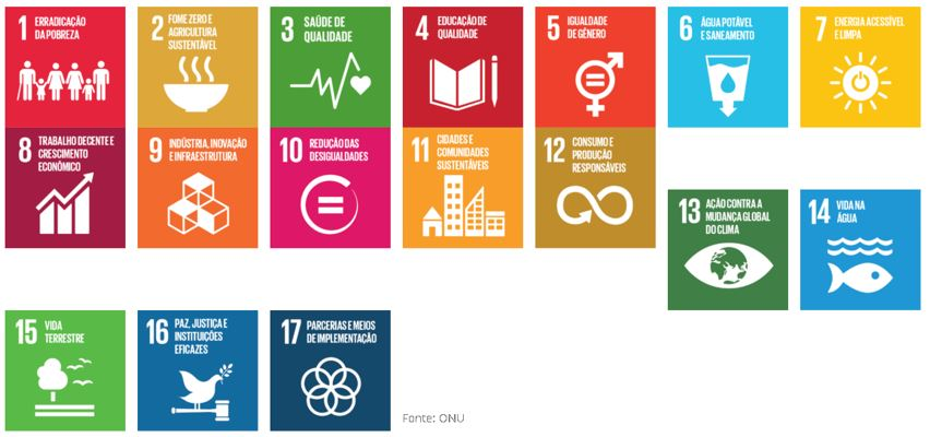 17 sustainable ODS