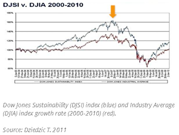 Empresas maduras em ESG