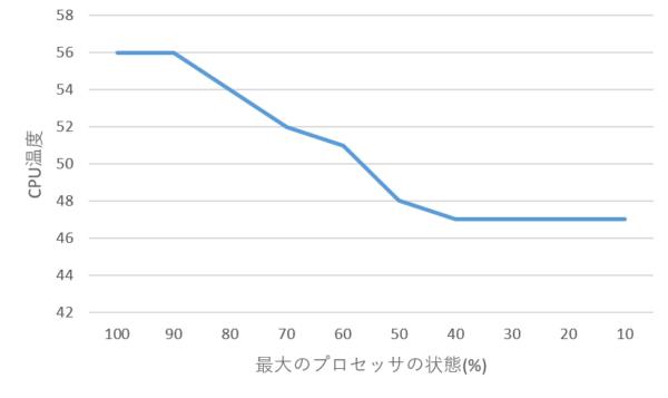 レッツノート(Lets note)CF-NX3の熱対策 効果があった順に紹介