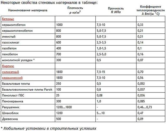 плотность кирпича кг м3