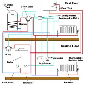 How to remove an airlock from your heating system  1Call