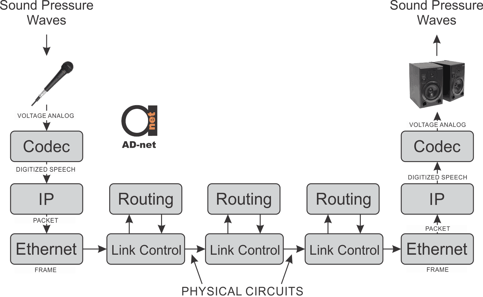 hight resolution of voip functional diagram