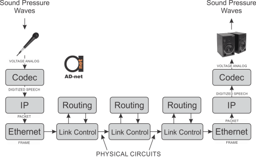 small resolution of voip functional diagram