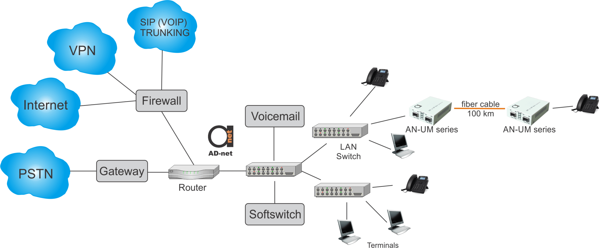hight resolution of key network elements of typical voip scheme