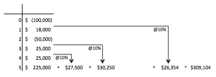 How to Use The Modified Internal Rate of Return (MIRR)