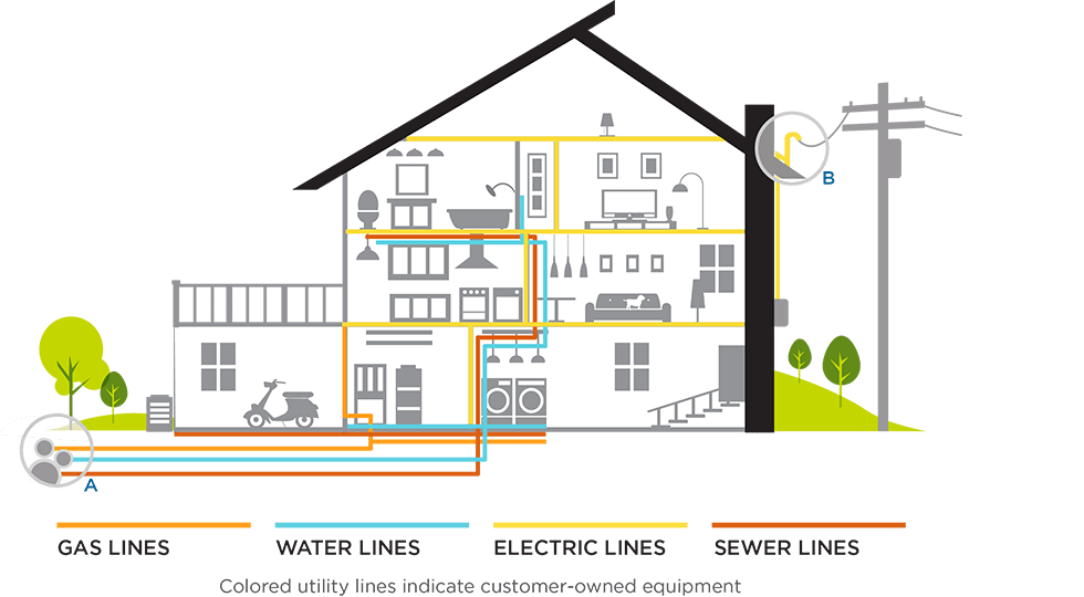 Ohio Electric Meter Diagrams Total Utility Line Protection Plan Igs Energy