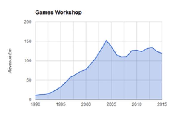 Games Workshop 1d4chan