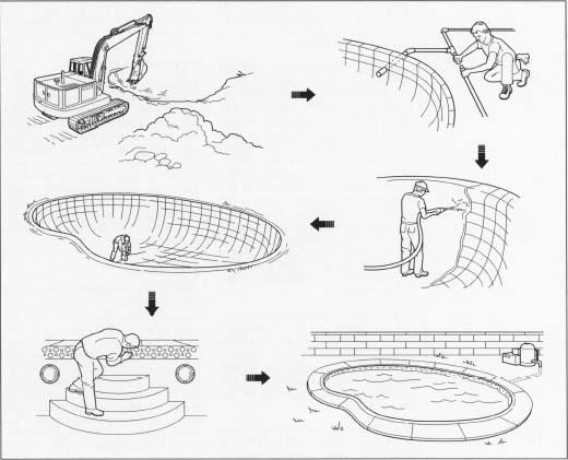 Схематично - этапы строительства бетонного бассейна