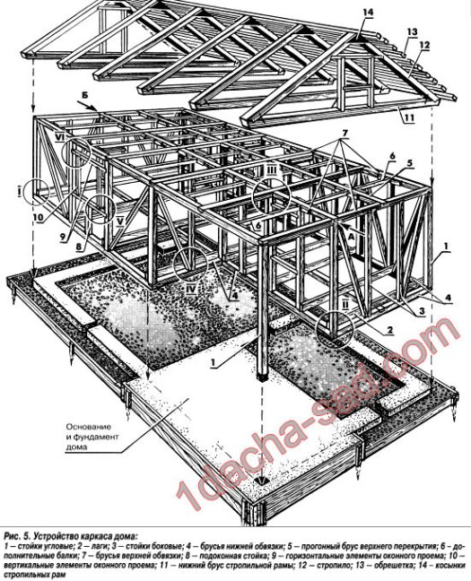 Схема каркасного дачного дома