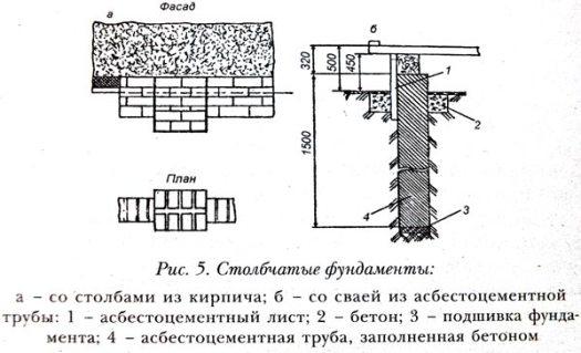 столбчатый фундамент чертеж 2