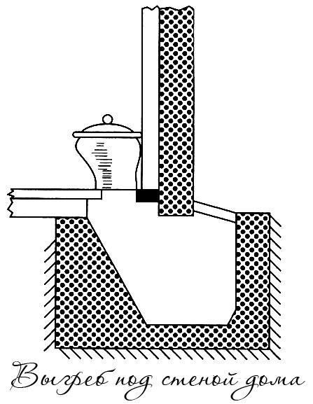 Туалет с ямой под стеной
