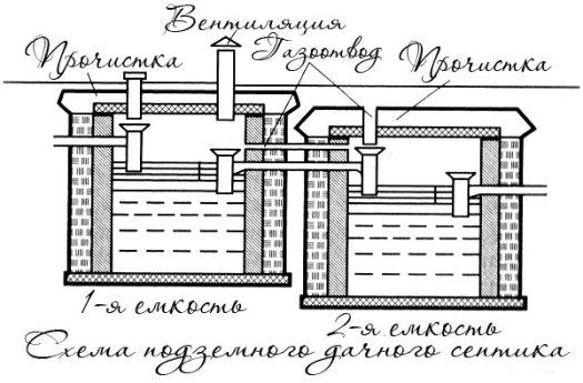 Схема простого дачного септика