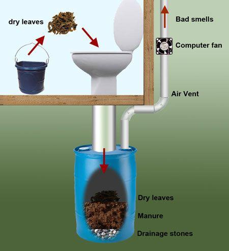 Идея туалета из унитаза и бочки