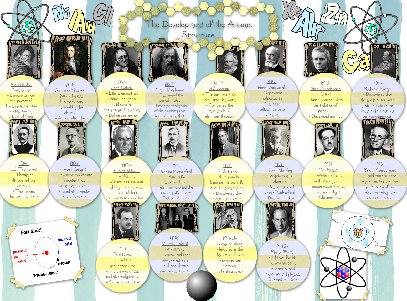 hight resolution of atomic structure timeline
