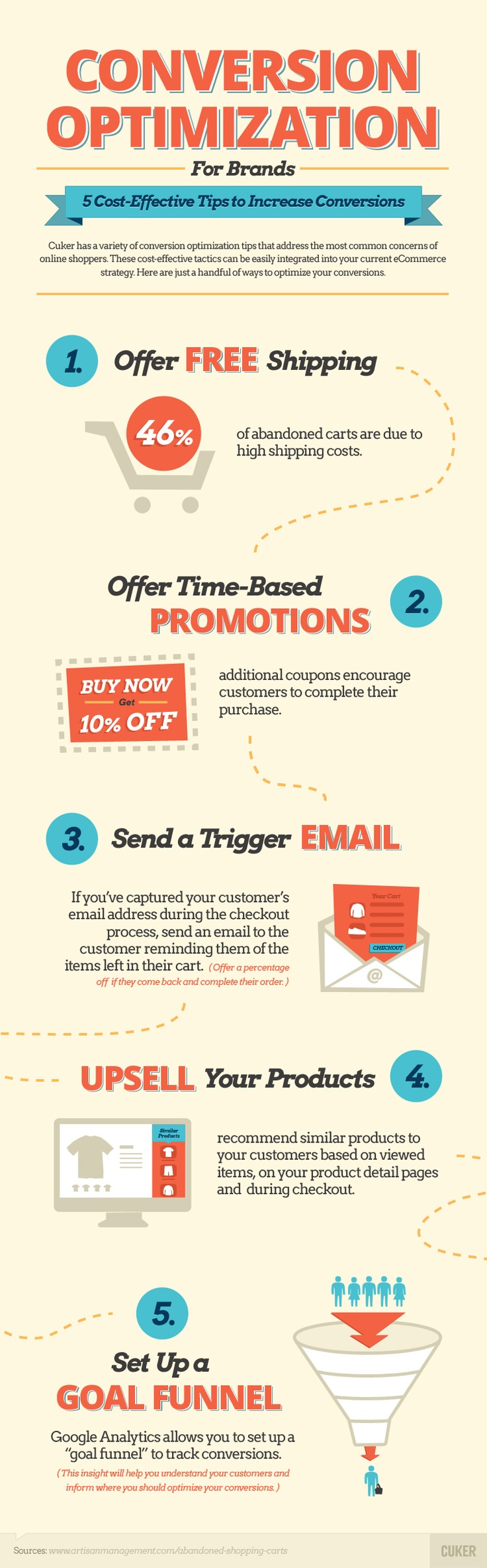 Infographic Conversion Optimization For Brands 5 Cost