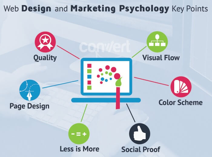 Website Design Marketing Psychology