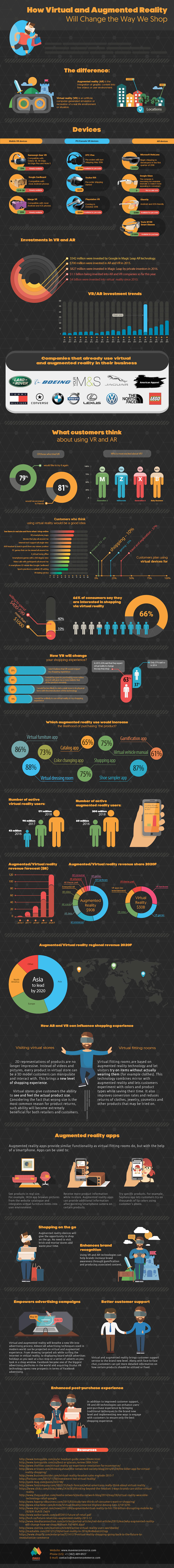 [Infographic] How Virtual and Augmented Reality Will Change the Way We Shop - An Infographic from Convert.com