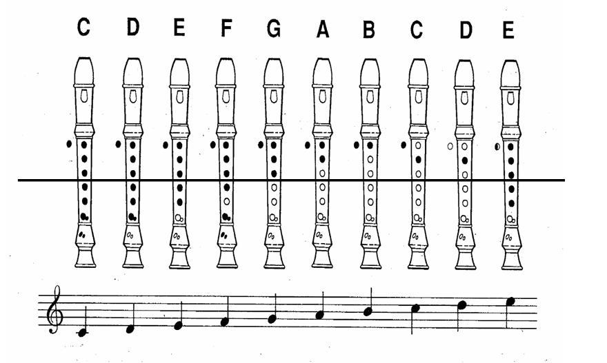 1.mus.01 Soprano Recorder Chart