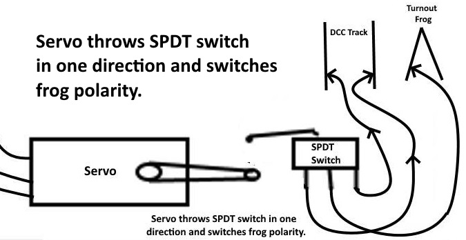 Theservo also contacts the SPDT limit switch which will