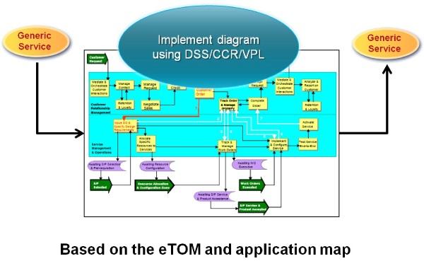 eTOM Simulation