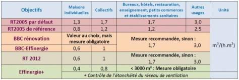Objectifs et résultats à obtenir en perméabilité à l'air