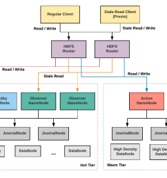 three years ago uber engineering adopted hadoop as the storage hdfs and compute yarn infrastructure for our organization s big data analysis  [ 1646 x 705 Pixel ]