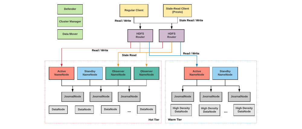 medium resolution of three years ago uber engineering adopted hadoop as the storage hdfs and compute yarn infrastructure for our organization s big data analysis