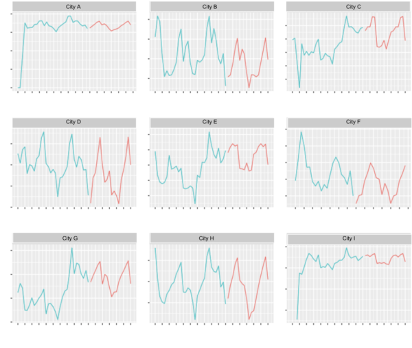 Set of graphs showing history and forecasts in different cities