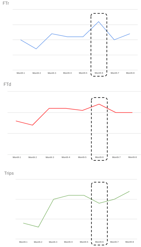 Graphs showing number of first time users based on months
