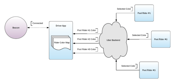 Diagram showing data flow from multiple rider apps to backend
