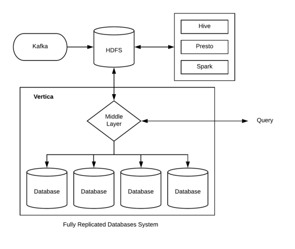 diagram of fully replicated databases