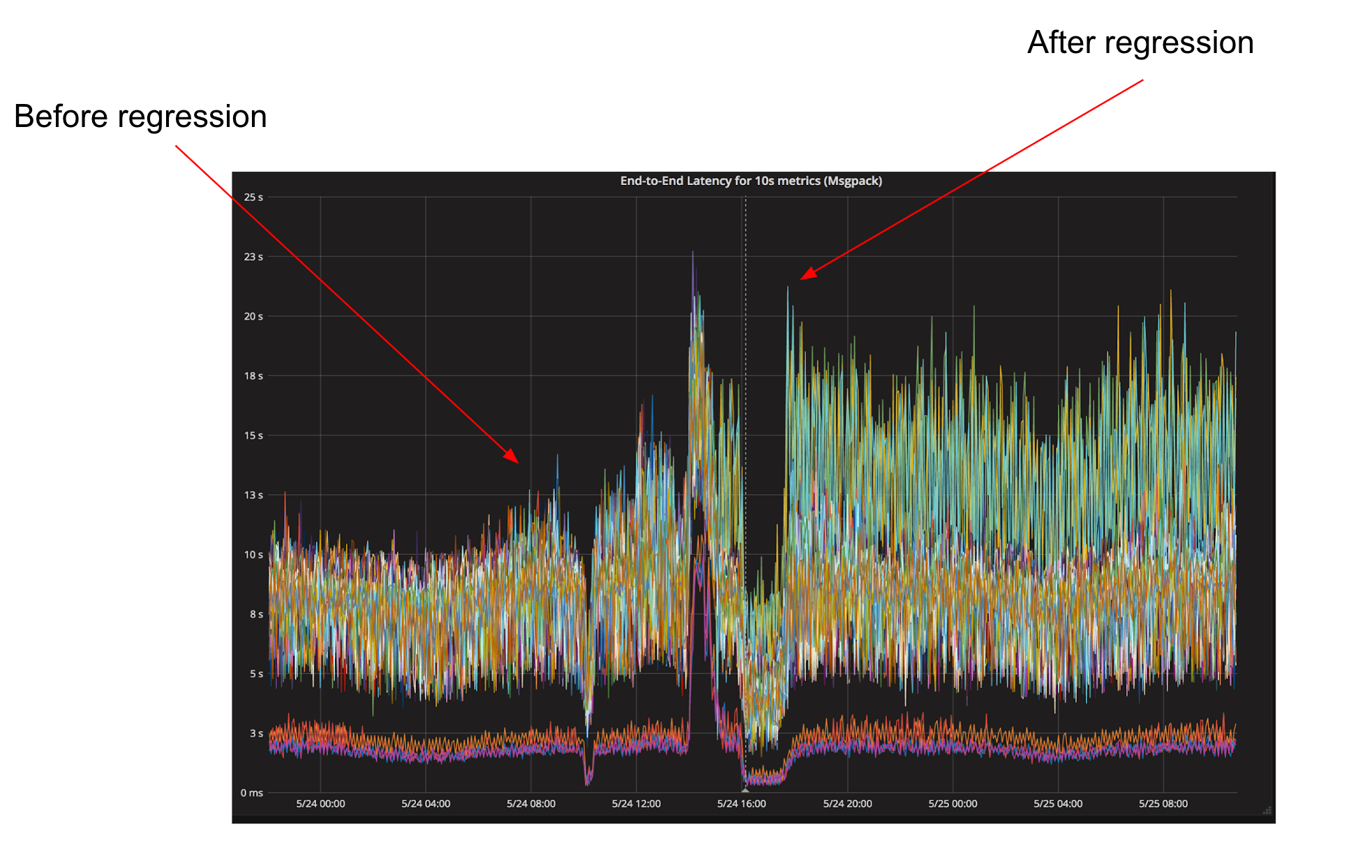 hight resolution of figure 1 the arrow on the left shows our typical end to end latency hovering around 10 seconds with occasional spikes the arrow on the right shows our