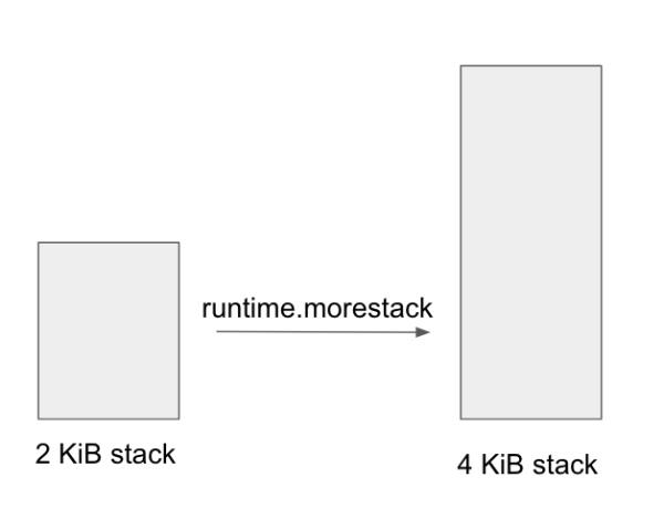 kilobit stack comparison diagram